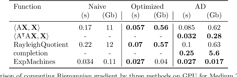 Figure 2 for Automatic differentiation for Riemannian optimization on low-rank matrix and tensor-train manifolds