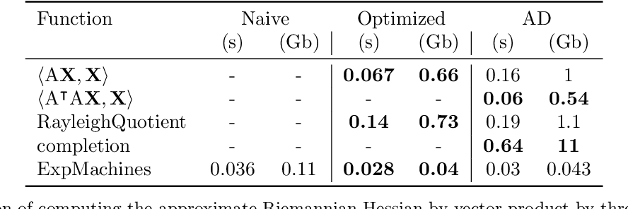 Figure 3 for Automatic differentiation for Riemannian optimization on low-rank matrix and tensor-train manifolds