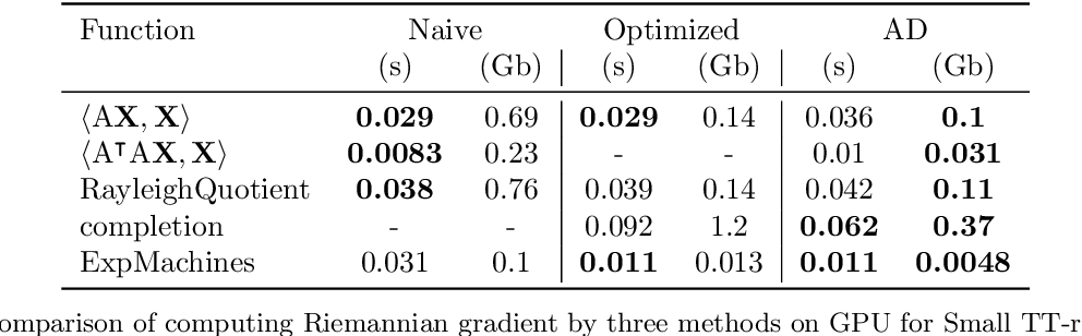 Figure 4 for Automatic differentiation for Riemannian optimization on low-rank matrix and tensor-train manifolds