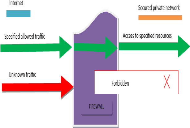 PDF] Security Issues of Firewall - Semantic Scholar