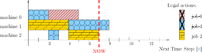Figure 3 for A Reinforcement Learning Environment For Job-Shop Scheduling