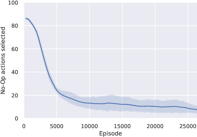 Figure 4 for A Reinforcement Learning Environment For Job-Shop Scheduling