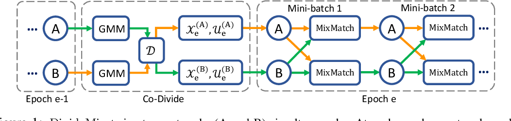 Figure 1 for DivideMix: Learning with Noisy Labels as Semi-supervised Learning