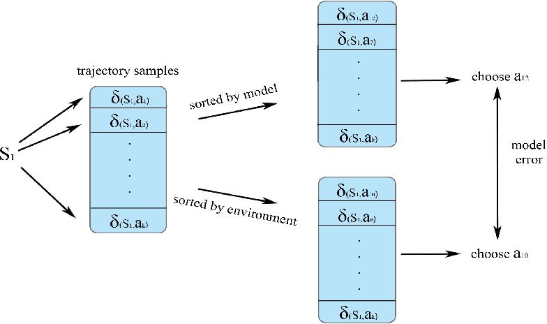 Figure 3 for Planning with Exploration: Addressing Dynamics Bottleneck in Model-based Reinforcement Learning