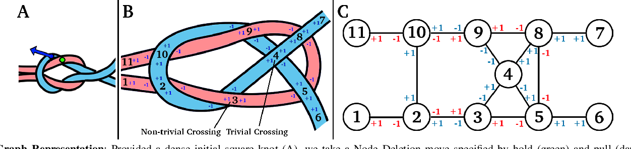 Figure 2 for Disentangling Dense Multi-Cable Knots