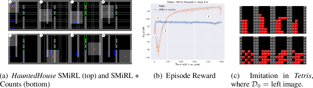 Figure 4 for SMiRL: Surprise Minimizing RL in Dynamic Environments