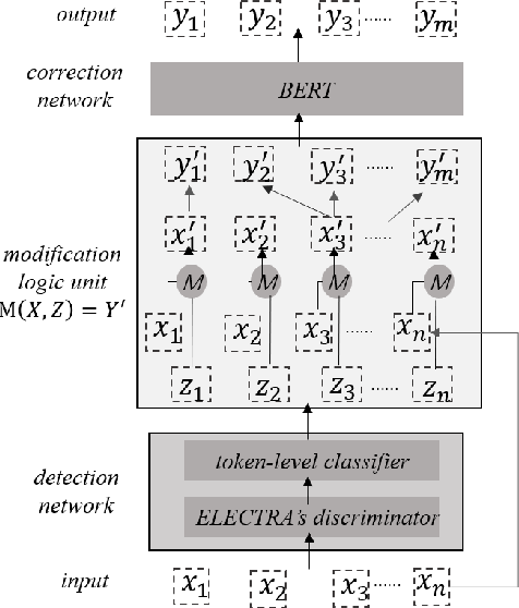 Figure 1 for An Alignment-Agnostic Model for Chinese Text Error Correction