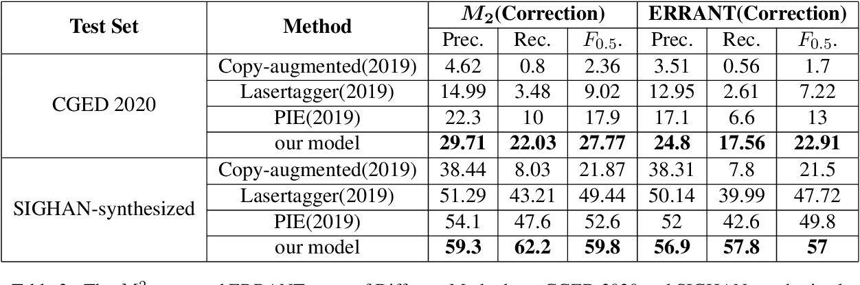 Figure 3 for An Alignment-Agnostic Model for Chinese Text Error Correction