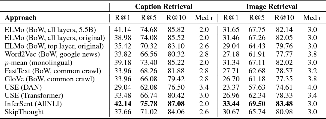 Paper Summary: Evaluation of sentence embeddings in downstream and