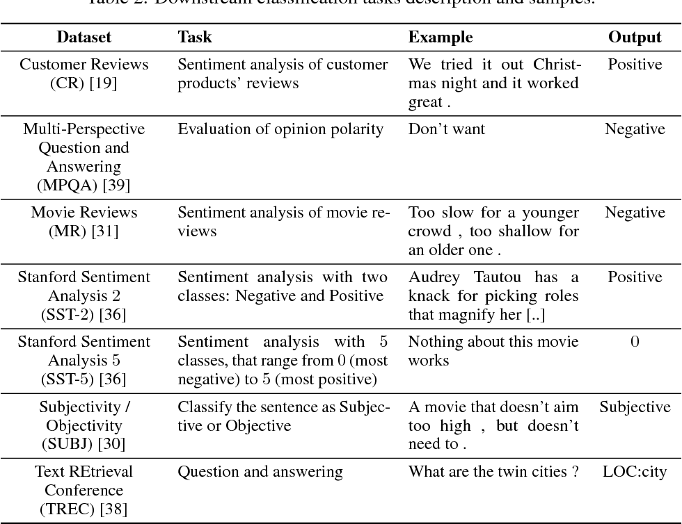 Classification tasks