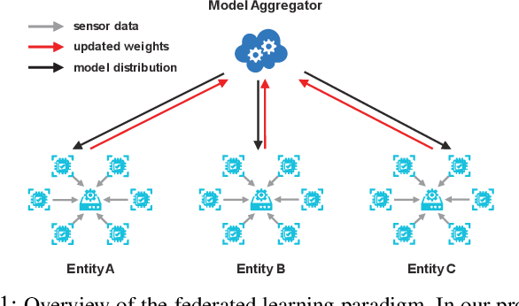 Figure 1 for Federated Variational Learning for Anomaly Detection in Multivariate Time Series
