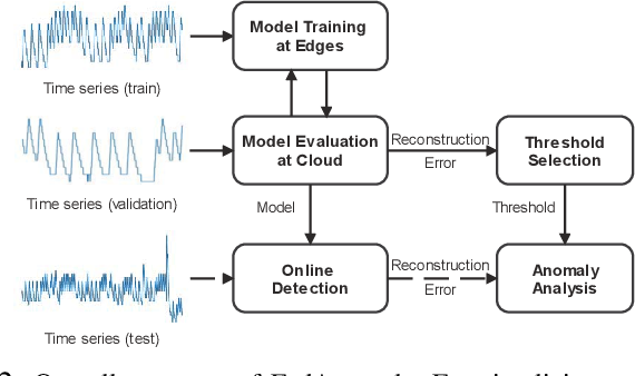 Figure 2 for Federated Variational Learning for Anomaly Detection in Multivariate Time Series