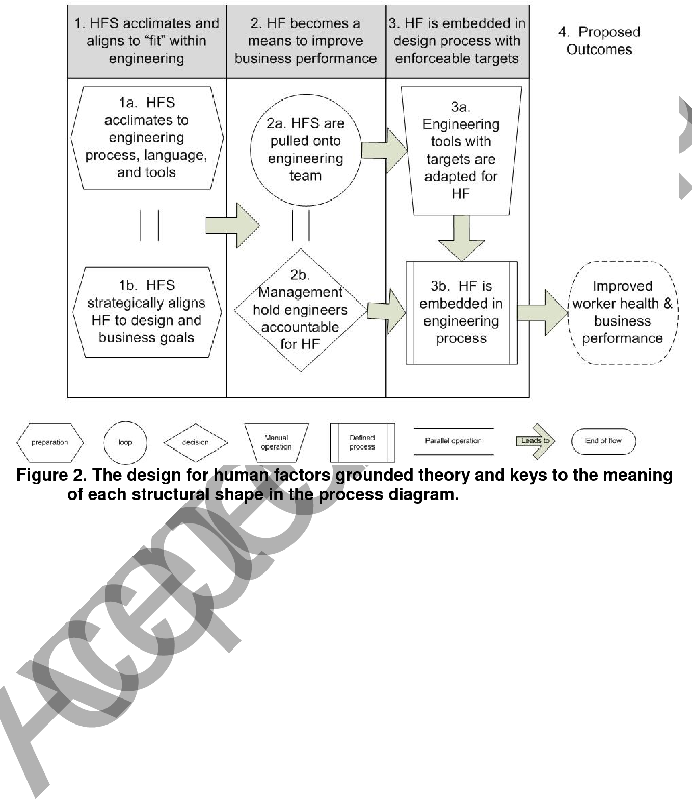 Figure 2 The Design For Human Factors Grounded Theory And Keys To The Meaning Of