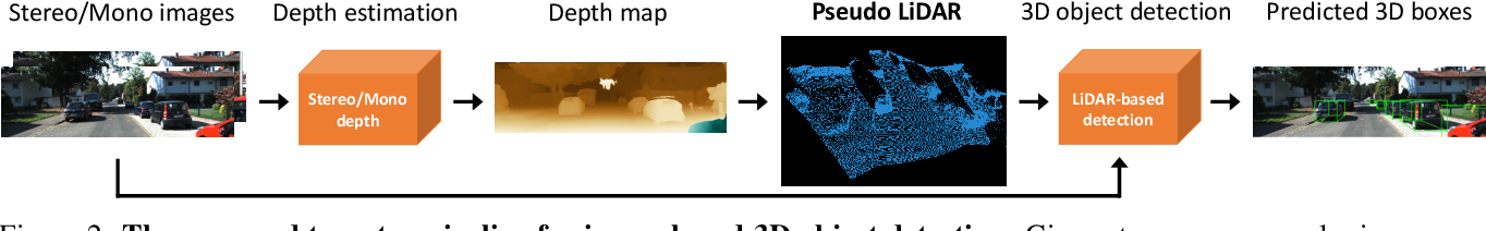 Figure 3 for Pseudo-LiDAR from Visual Depth Estimation: Bridging the Gap in 3D Object Detection for Autonomous Driving