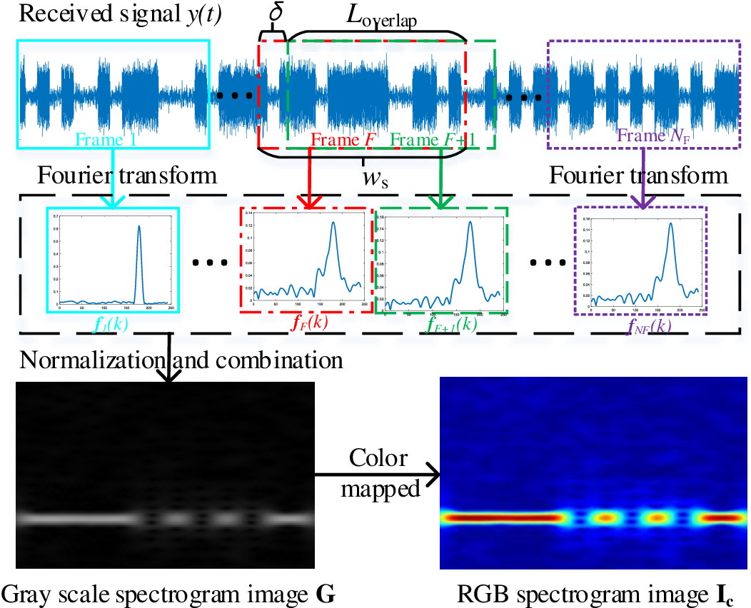 Figure 1 for Time-Frequency Analysis based Blind Modulation Classification for Multiple-Antenna Systems