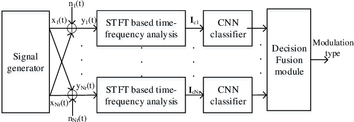 Figure 2 for Time-Frequency Analysis based Blind Modulation Classification for Multiple-Antenna Systems