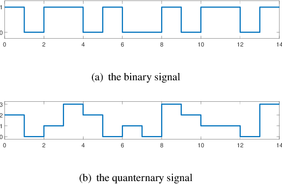Figure 4 for Time-Frequency Analysis based Blind Modulation Classification for Multiple-Antenna Systems