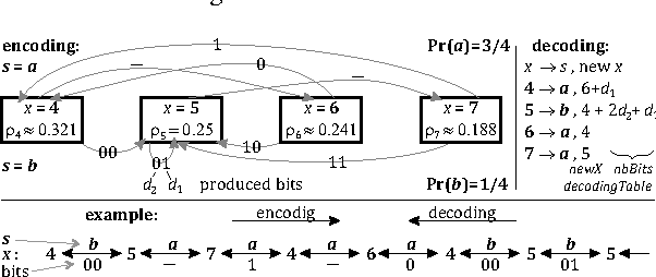 Figure 2 from The use of asymmetric numeral systems as an