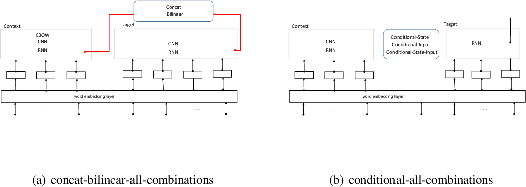 Figure 2 for An Empirical Evaluation of various Deep Learning Architectures for Bi-Sequence Classification Tasks