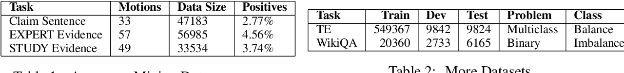 Figure 3 for An Empirical Evaluation of various Deep Learning Architectures for Bi-Sequence Classification Tasks