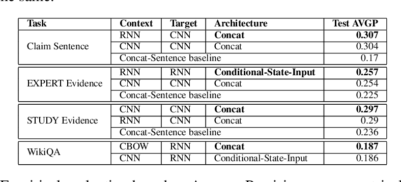 Figure 4 for An Empirical Evaluation of various Deep Learning Architectures for Bi-Sequence Classification Tasks