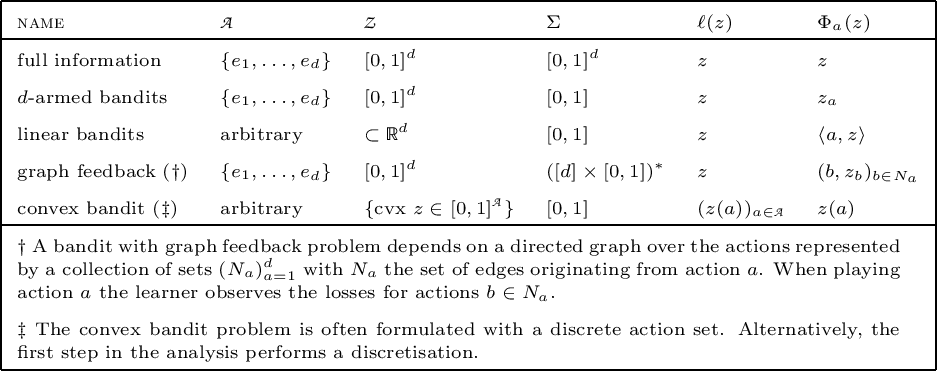 Figure 1 for Mirror Descent and the Information Ratio
