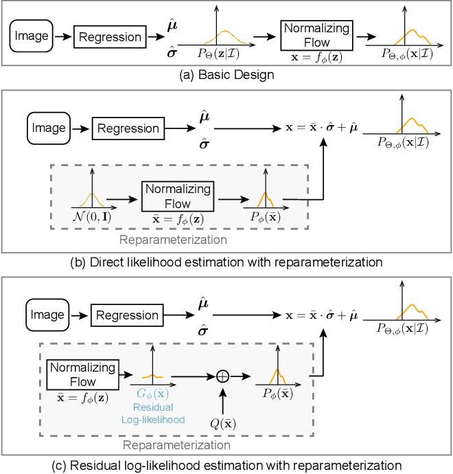 Figure 3 for Human Pose Regression with Residual Log-likelihood Estimation