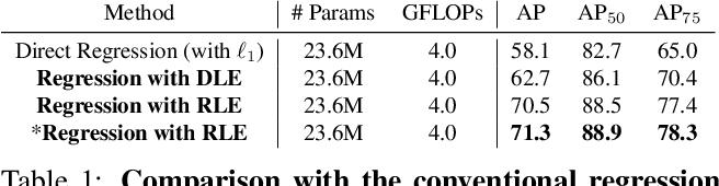 Figure 2 for Human Pose Regression with Residual Log-likelihood Estimation