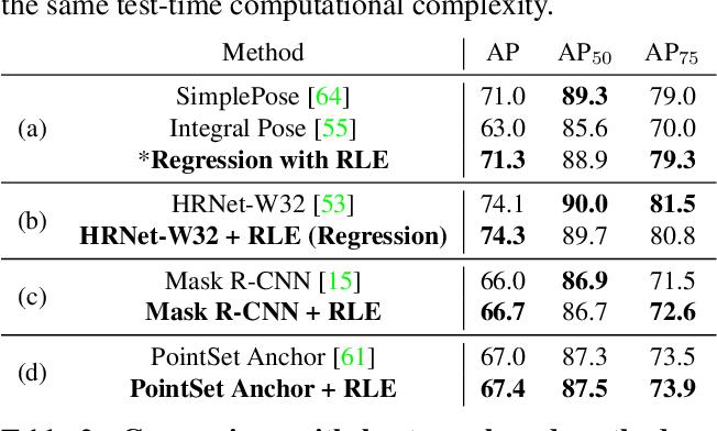 Figure 4 for Human Pose Regression with Residual Log-likelihood Estimation