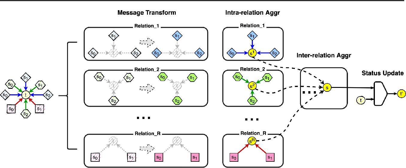 Figure 1 for R-GSN: The Relation-based Graph Similar Network for Heterogeneous Graph