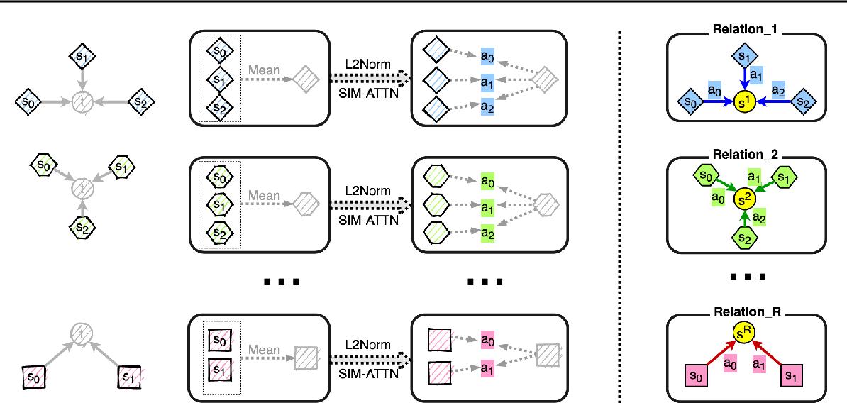 Figure 3 for R-GSN: The Relation-based Graph Similar Network for Heterogeneous Graph