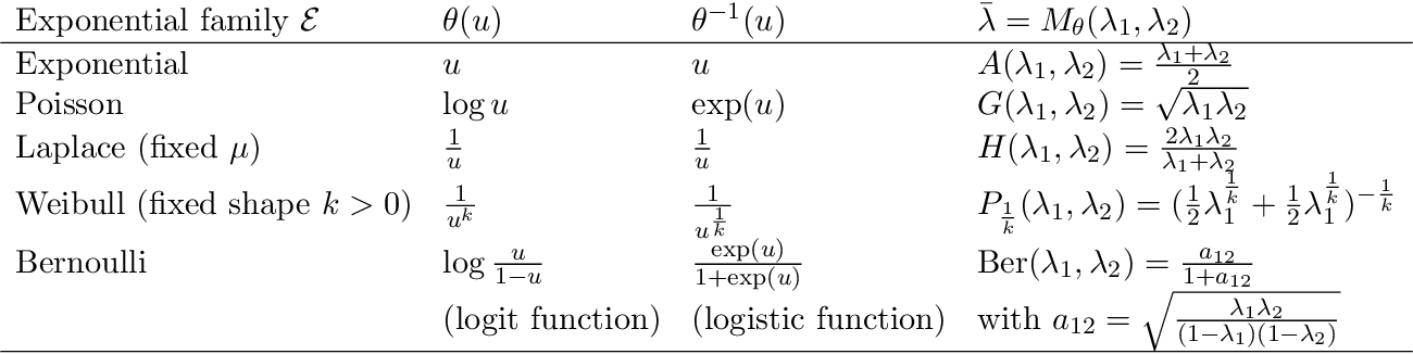 Figure 1 for Cumulant-free closed-form formulas for some common (dis)similarities between densities of an exponential family