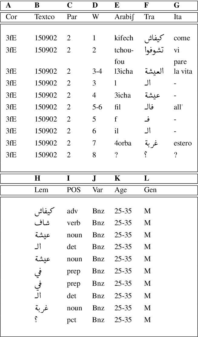 Figure 3 for TArC: Incrementally and Semi-Automatically Collecting a Tunisian Arabish Corpus