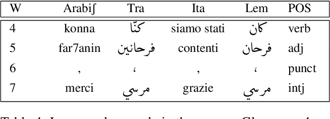 Figure 4 for TArC: Incrementally and Semi-Automatically Collecting a Tunisian Arabish Corpus
