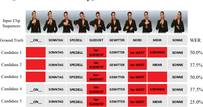 Figure 1 for Boosting Continuous Sign Language Recognition via Cross Modality Augmentation