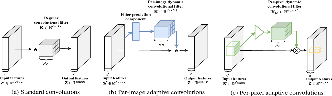 Figure 1 for Adaptive Convolutions with Per-pixel Dynamic Filter Atom