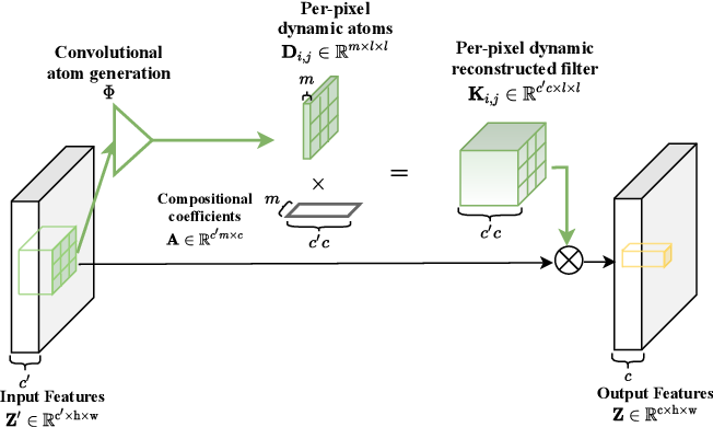 Figure 3 for Adaptive Convolutions with Per-pixel Dynamic Filter Atom