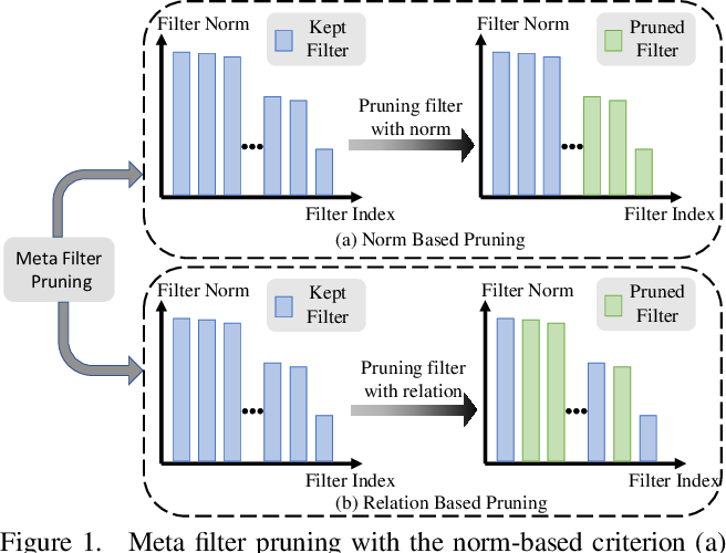 Figure 1 for Meta Filter Pruning to Accelerate Deep Convolutional Neural Networks