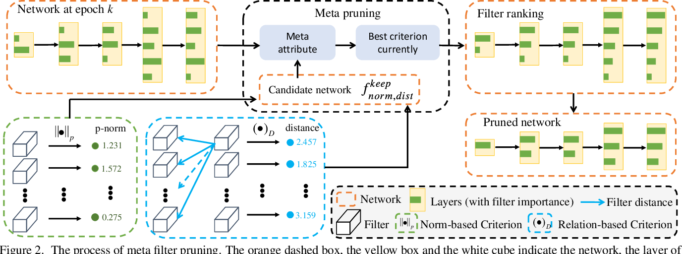 Figure 3 for Meta Filter Pruning to Accelerate Deep Convolutional Neural Networks