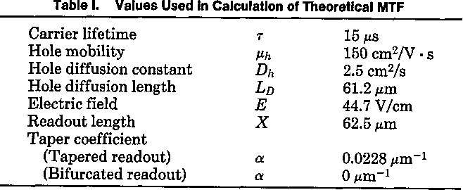 Table 1 from Modulation-transfer function measurement of