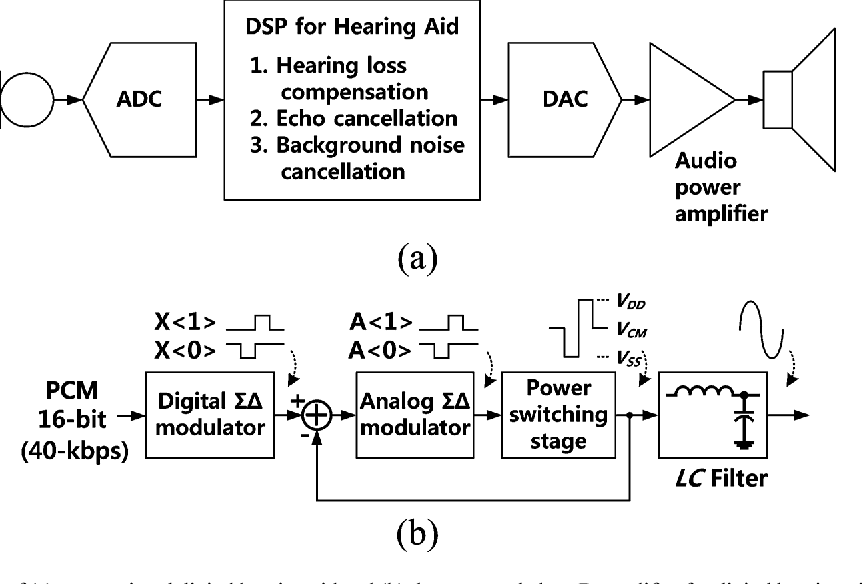 Figure 1 from a class d amplifier with pulse code modulated pcm simplified block diagram of a conventional digital hearing aid and ccuart Image collections