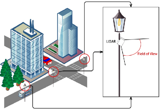 Figure 1 for Automatic Calibration of Dual-LiDARs Using Two Poles Stickered with Retro-Reflective Tape