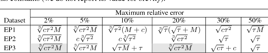 Figure 1 for Globally Optimal Symbolic Regression