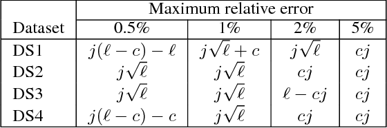 Figure 2 for Globally Optimal Symbolic Regression