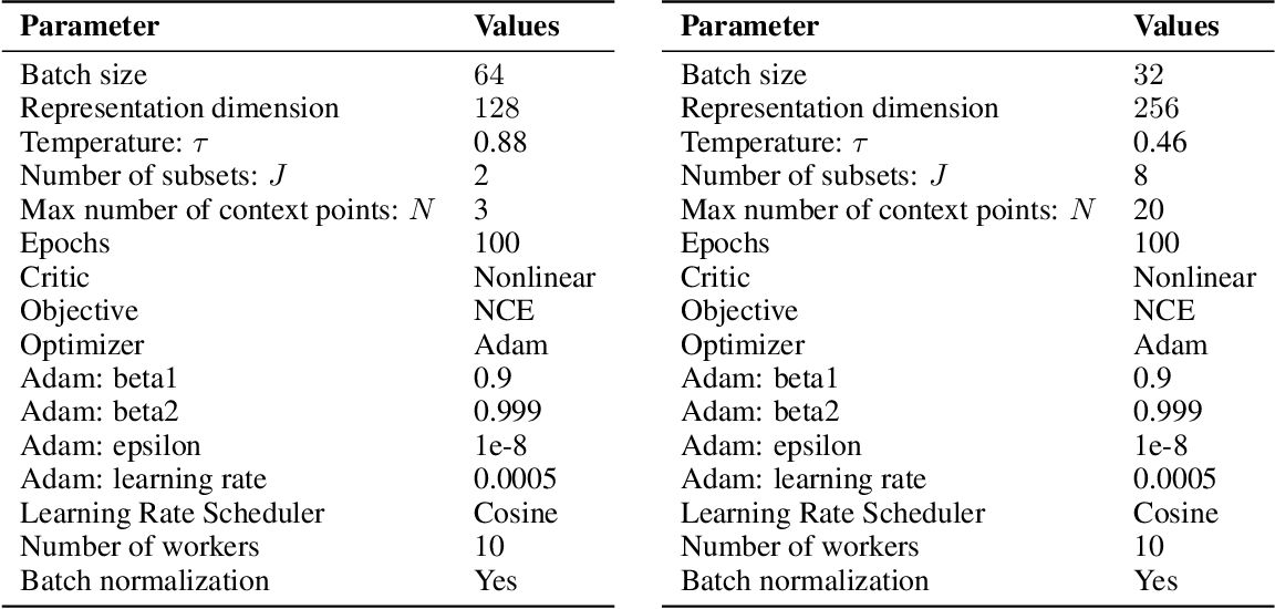 Figure 4 for Function Contrastive Learning of Transferable Representations