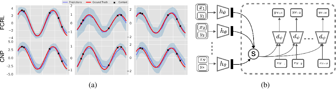 Figure 3 for Function Contrastive Learning of Transferable Representations