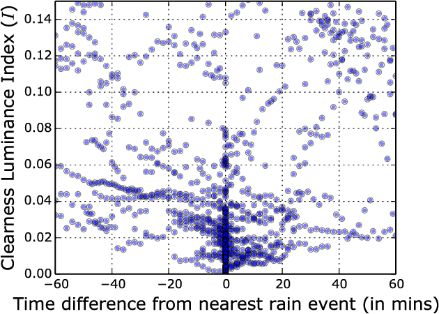 Figure 3 for Detecting Rainfall Onset Using Sky Images