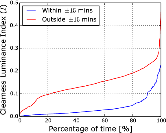 Figure 4 for Detecting Rainfall Onset Using Sky Images