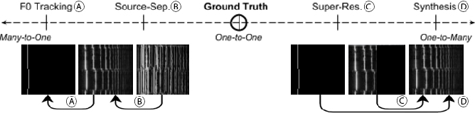 Figure 1 for A Unified Neural Architecture for Instrumental Audio Tasks