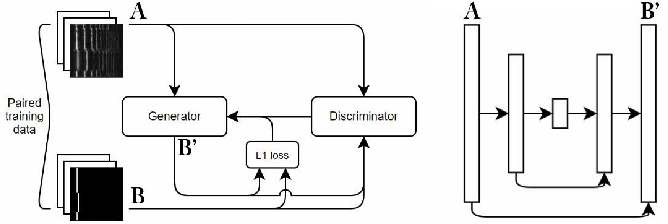 Figure 2 for A Unified Neural Architecture for Instrumental Audio Tasks